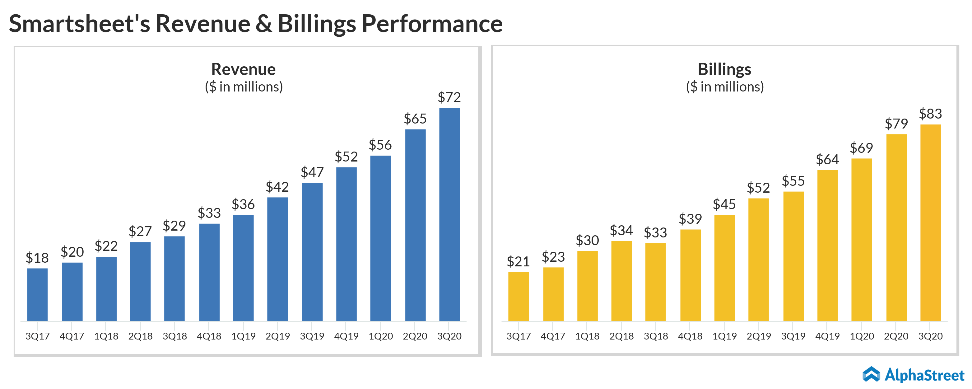 Smartsheet revenue and billings performance