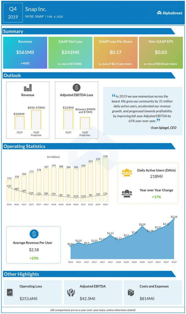 Snap Inc (SNAP) Q4 2019 earnings infograph