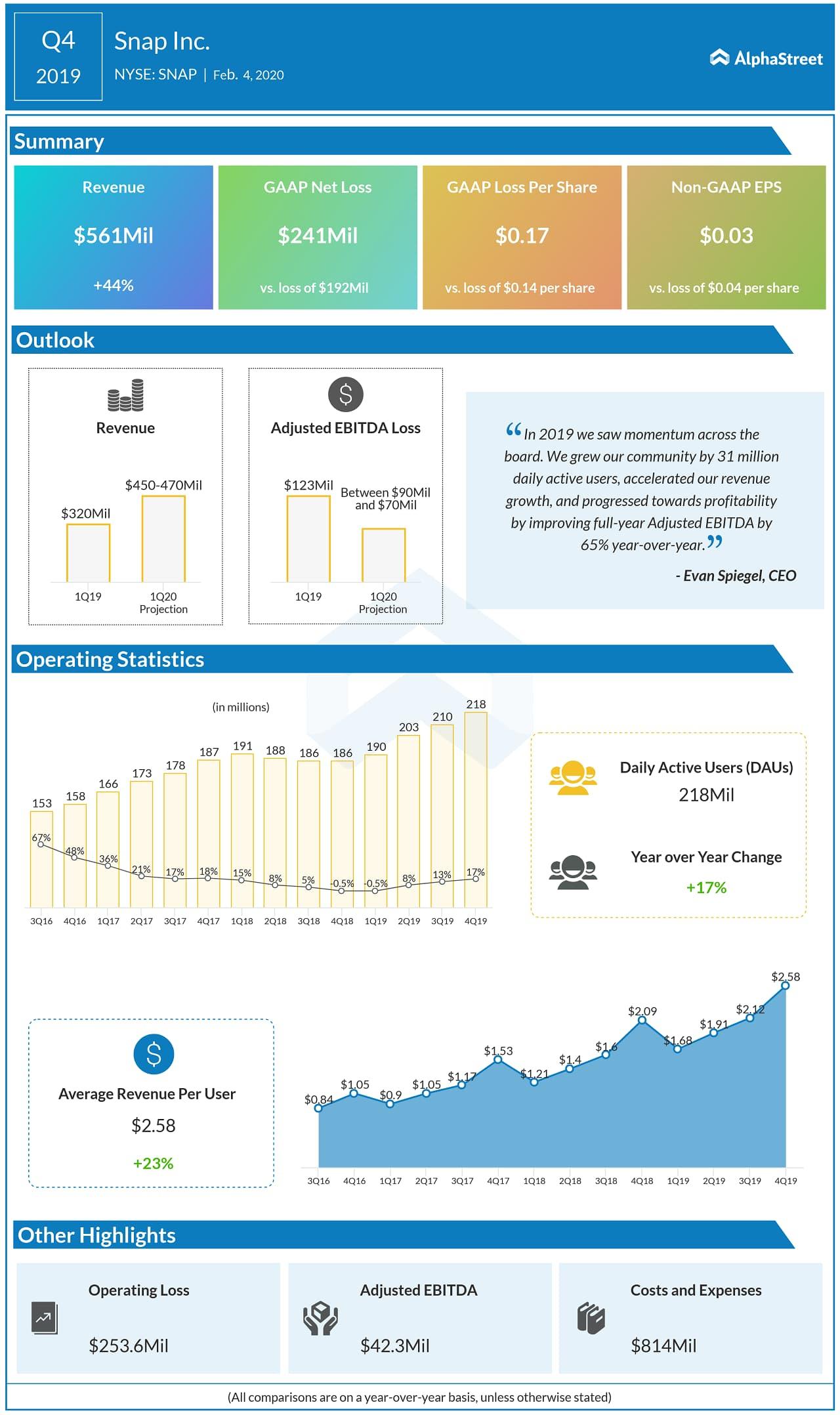 Snap Inc (SNAP) Q4 2019 earnings infograph