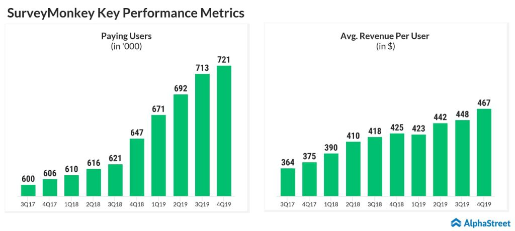 SurveyMonkey's (SVMK) paying users increased 11% annually to 720,921 at the end of Q4 2019. Average revenue per user rose 10% to $467.