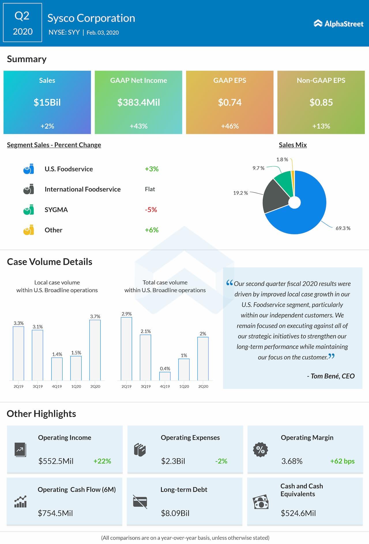 Sysco (SYY) Q2 2020 earnings results