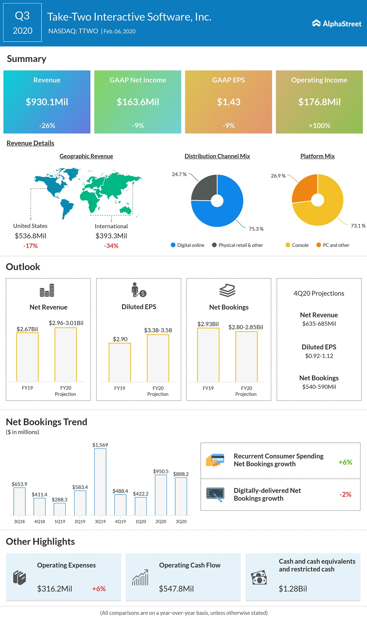 Take-Two Interactive Software (TTWO) Q3 2020 Earnings Infograph