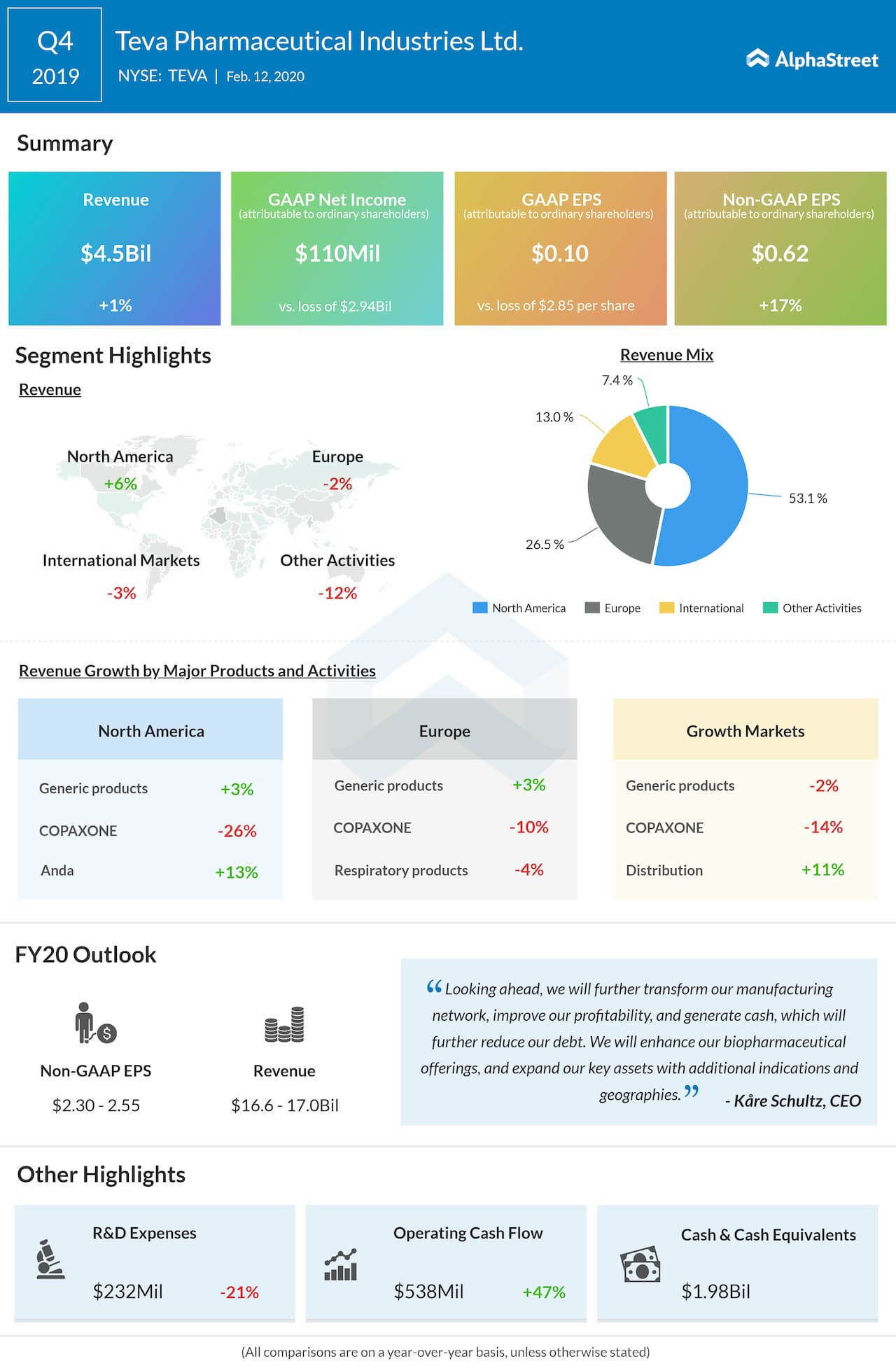 Teva Pharmaceutical (TEVA) Q4 2019 earnings review