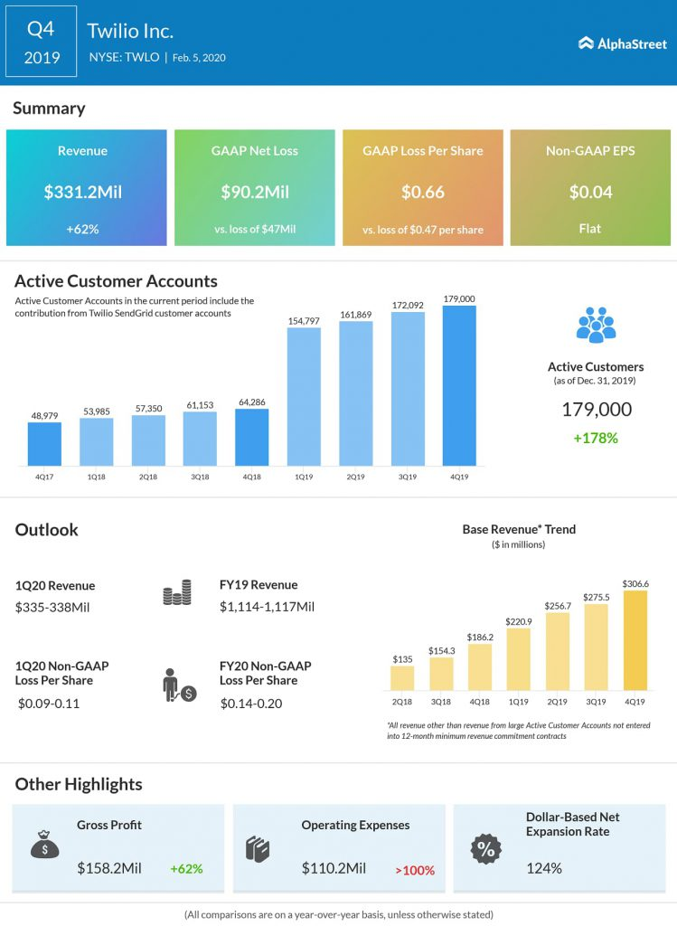 Twilio (TWLO) Q4 2019 earnings infograph