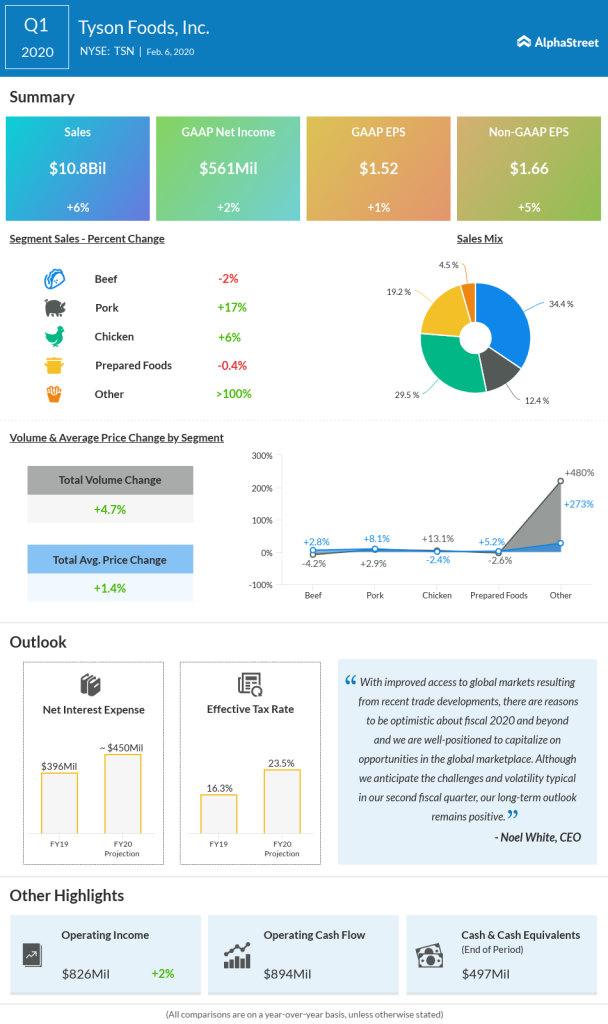 Tyson Foods Q1 2020 earnings