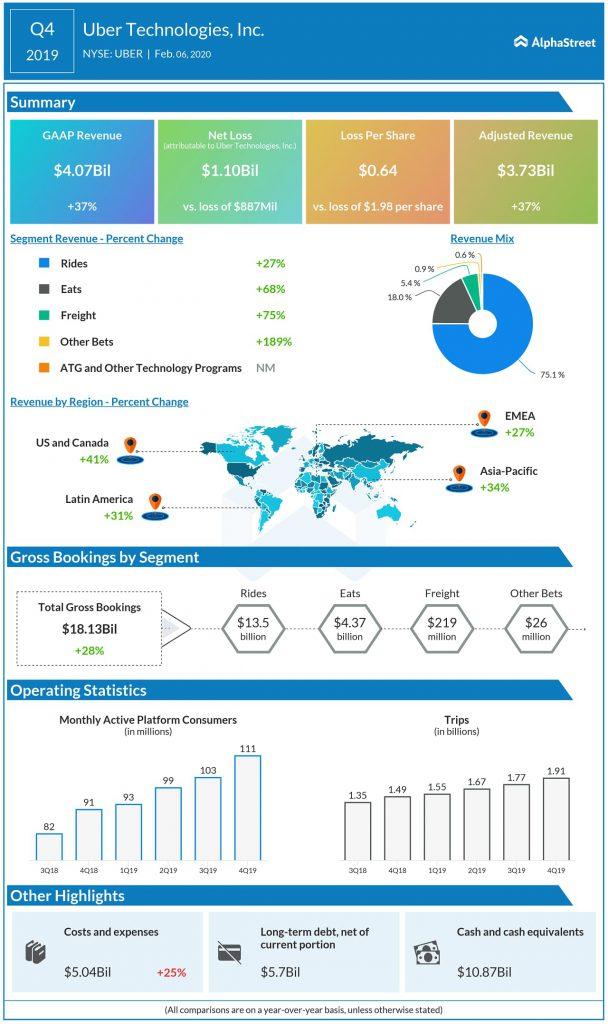Uber Technologies (UBER) Q4 2019 earnings infograph