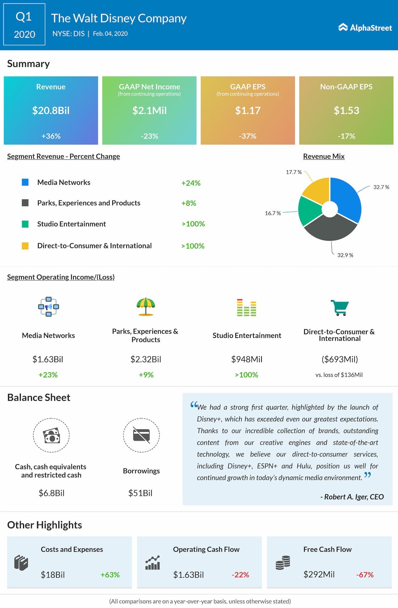 Walt Disney beat Q1 2020 revenue and earnings estimates