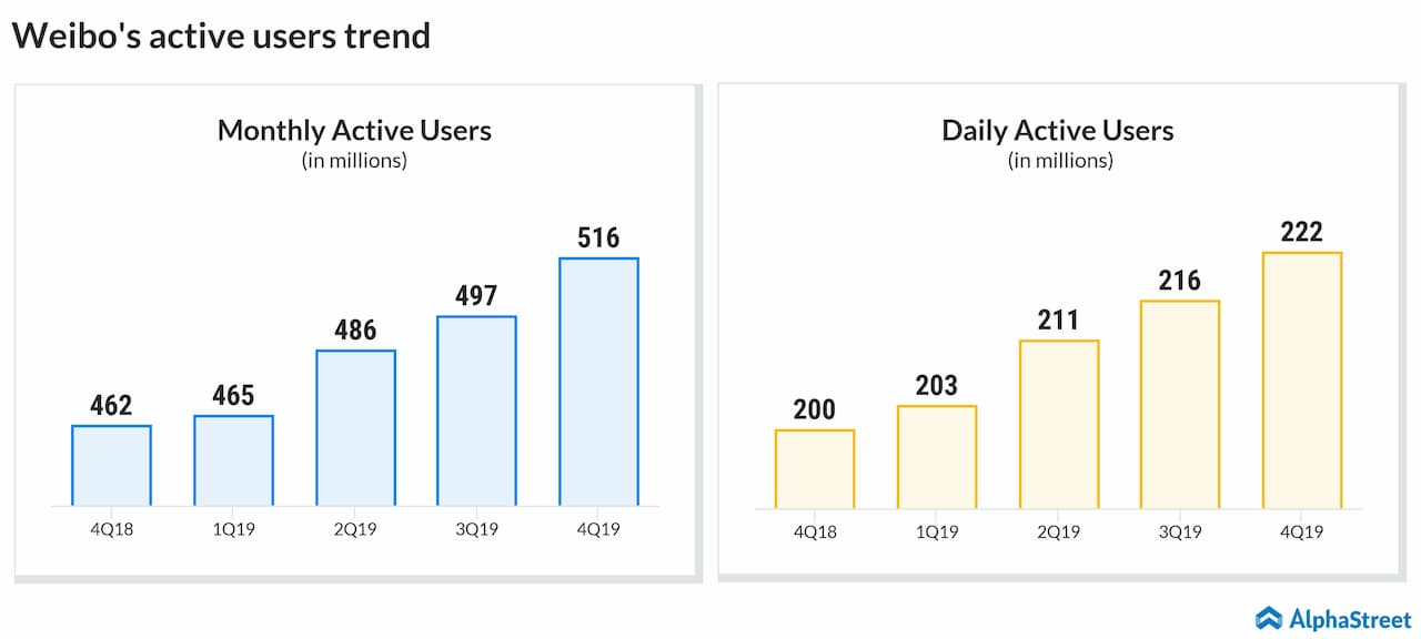 Weibo quarterly user trend