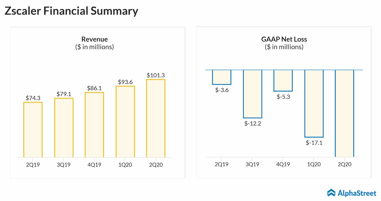 Zscaler Q2 2020 revenue and earnings trend