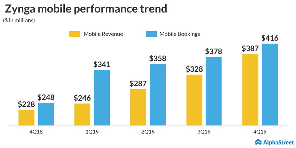 Zynga (ZNGA) Q4 2019 earnings - Mobile performance trend