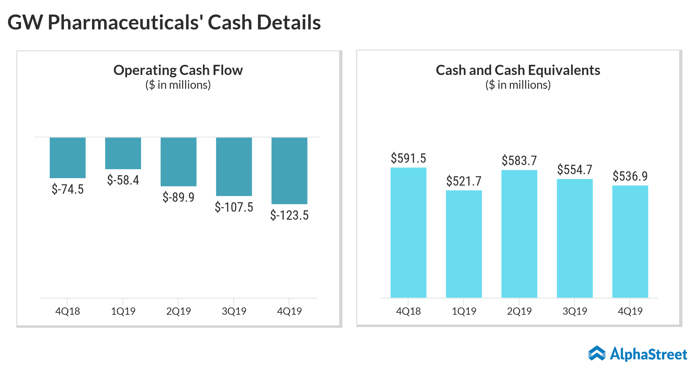 GW Pharmaceuticals cash details