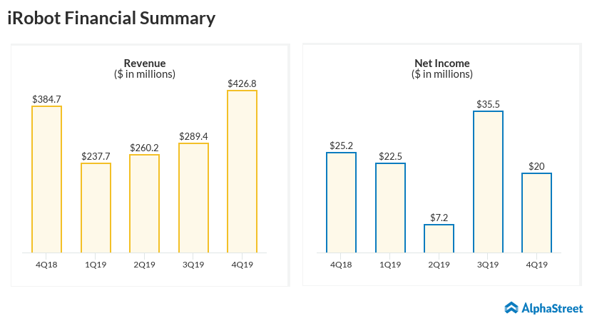 irobot Q4 2019 earnings infographic