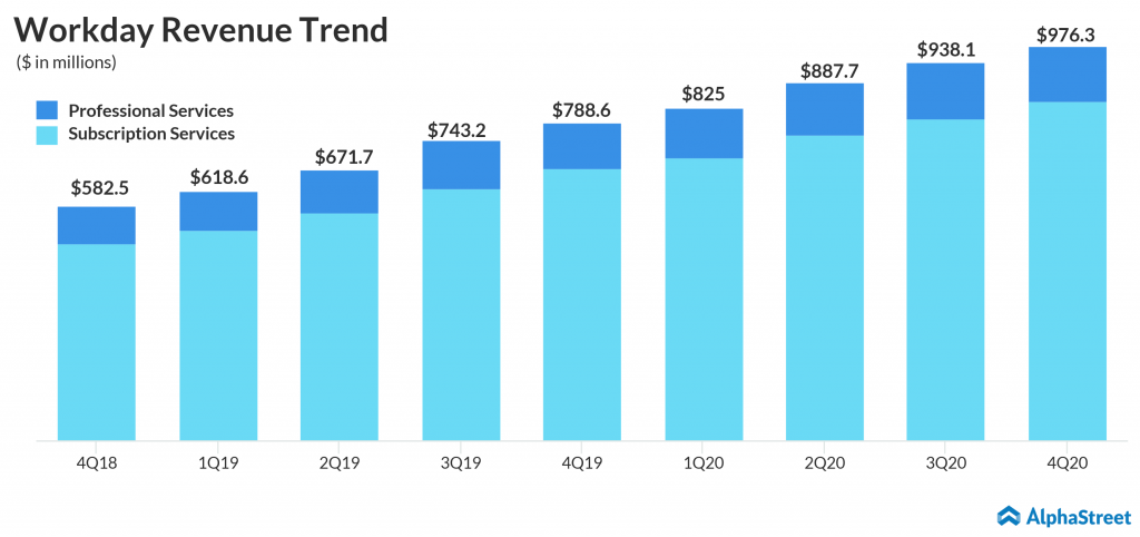 workday revenue trend Q4 2020