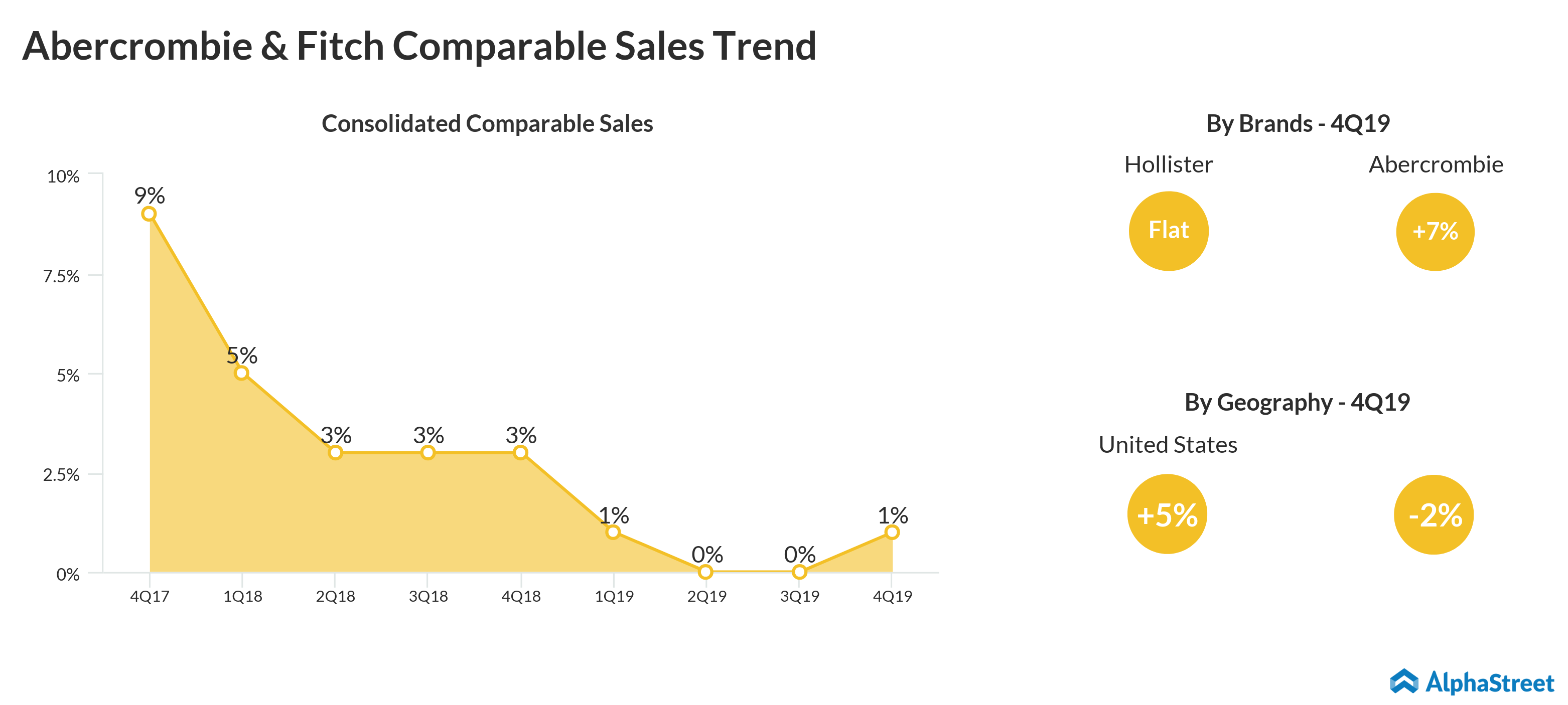 Abercrombie & Fitch Comparable Sales Trend