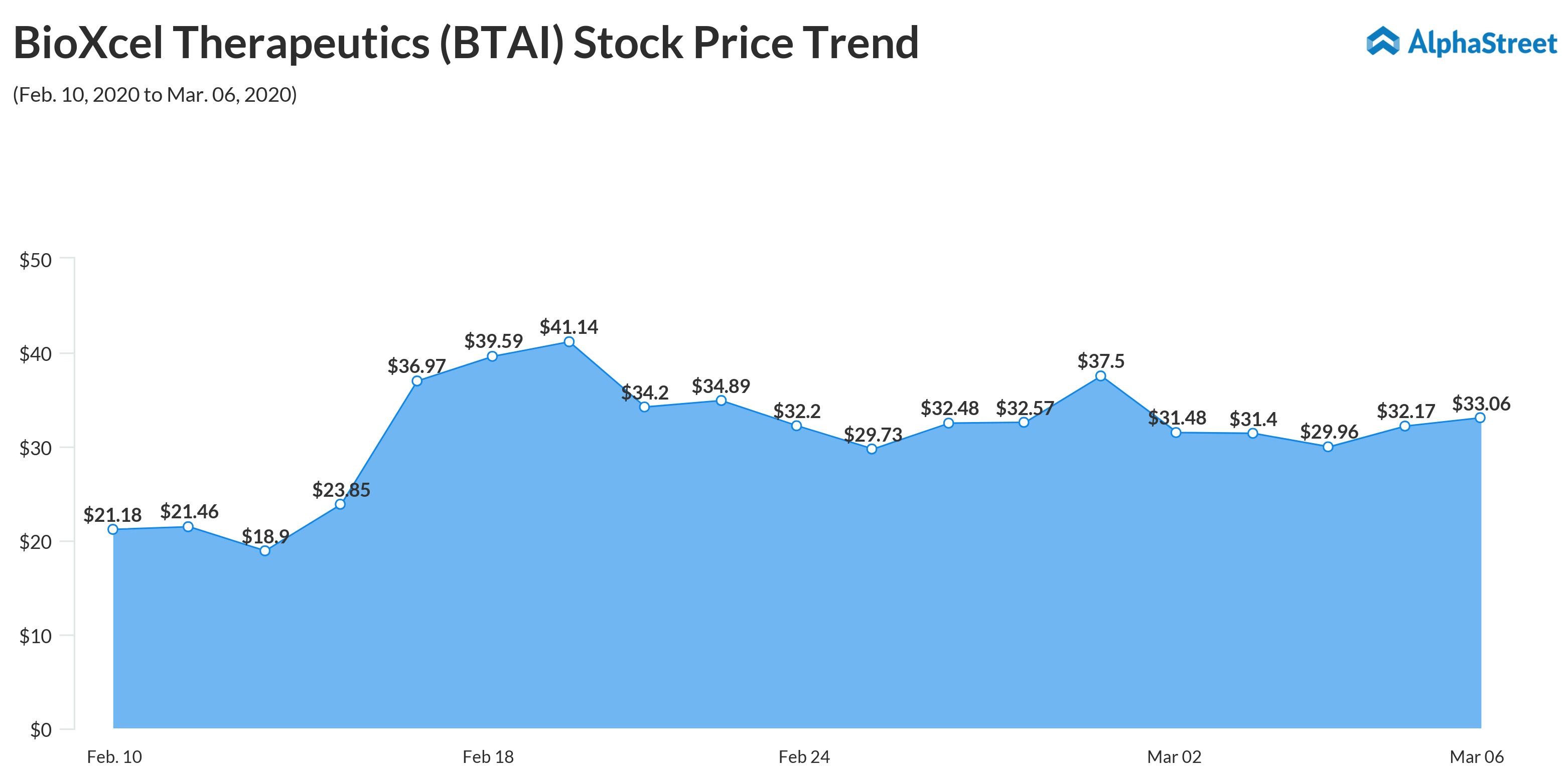 BioXcel Therapeutics (BTAI) Stock Price Trend