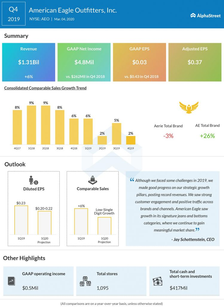 American Eagle Outfitters (AEO) Q4 2019 earnings infograph