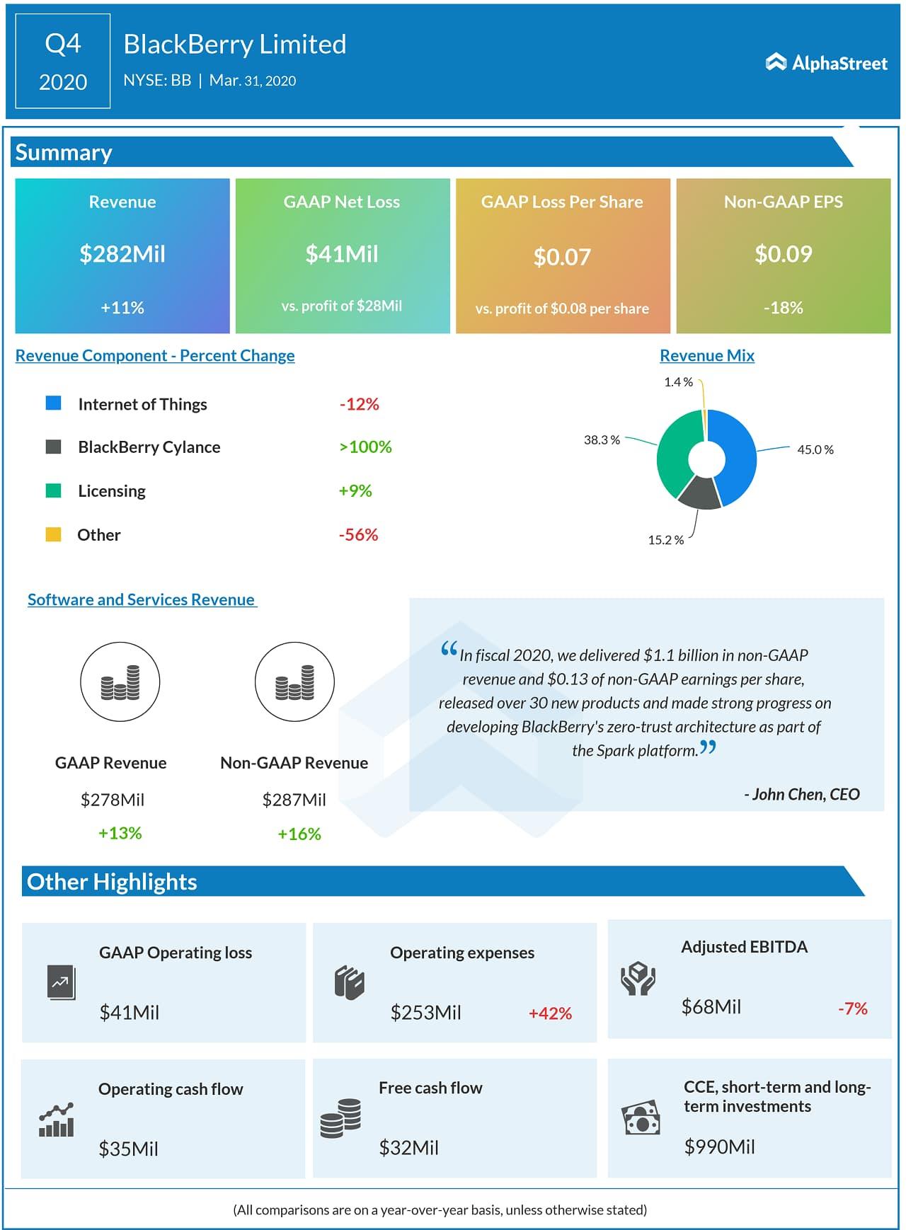 BlackBerry (BB) Q4 2020 Earnings Infograph