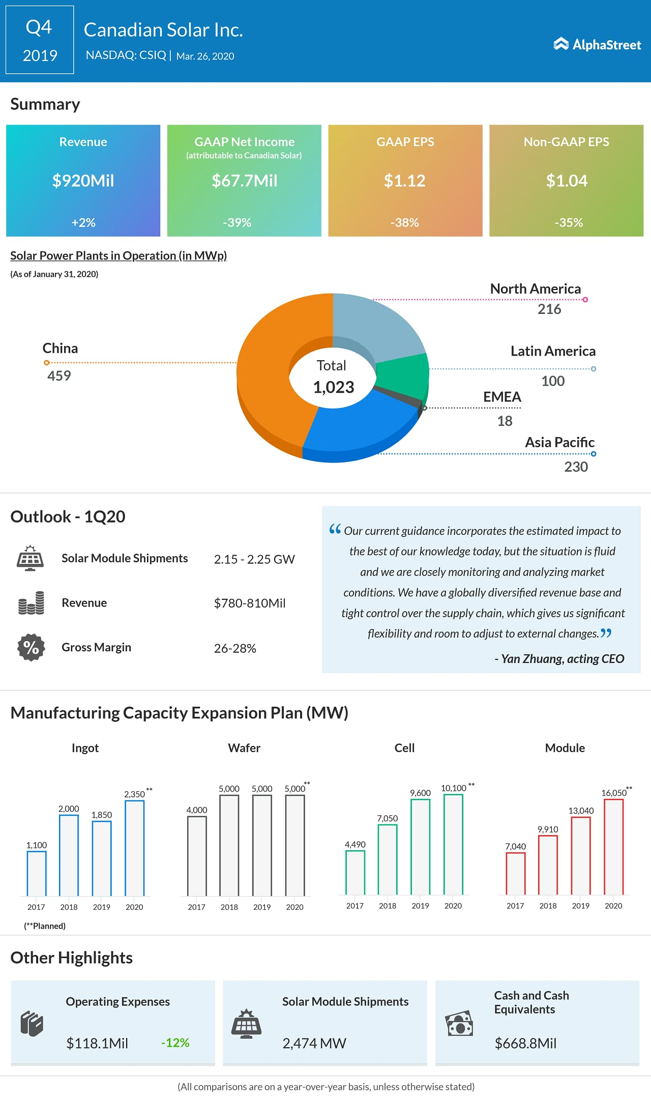 Canadian Solar (CSIQ) Q4 2019 Earnings Infograph