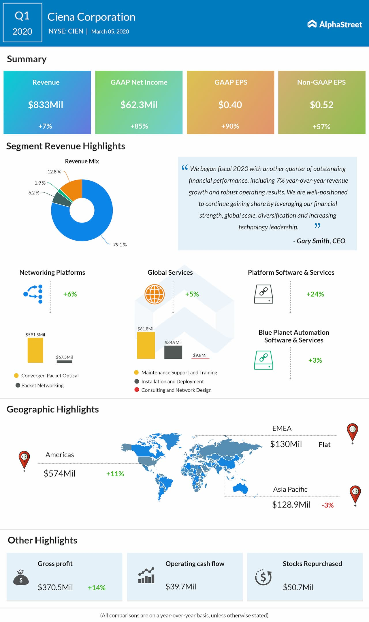 Ciena Corporation reports Q1 2020 earnings results