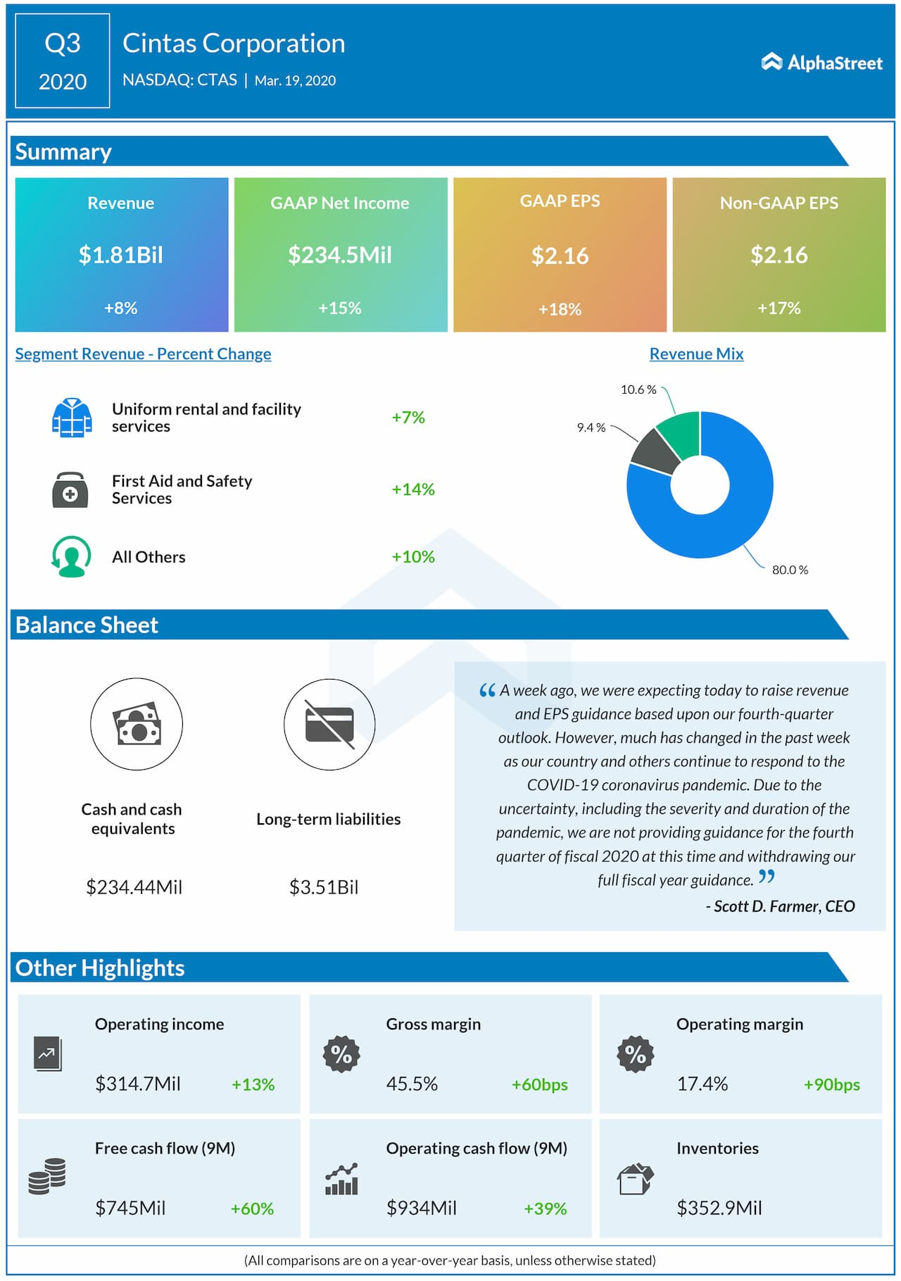 Cintas (CTAS) Q3 2020 earnings snapshot