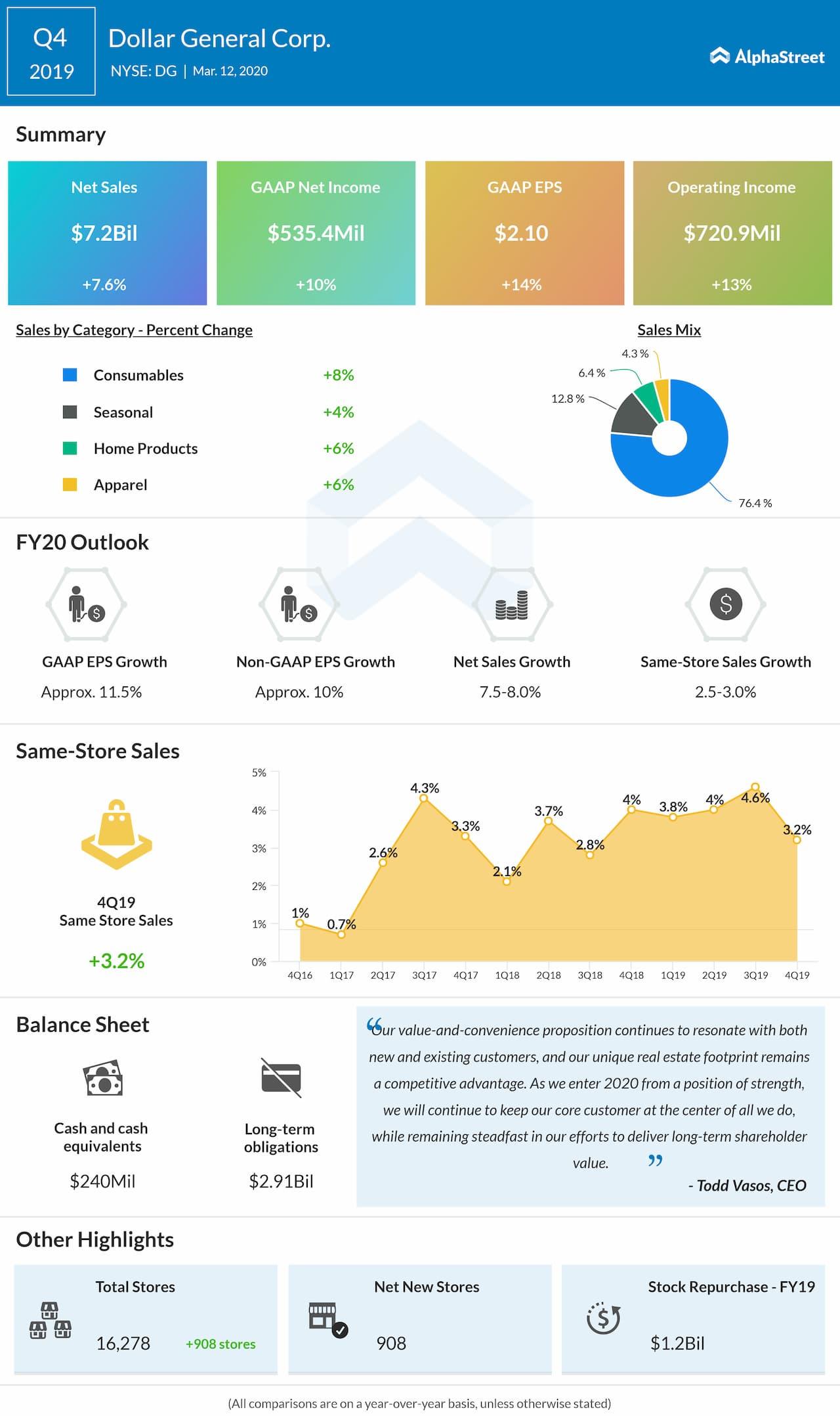 Dollar General beats Q4 2019 revenue and earnings estimates