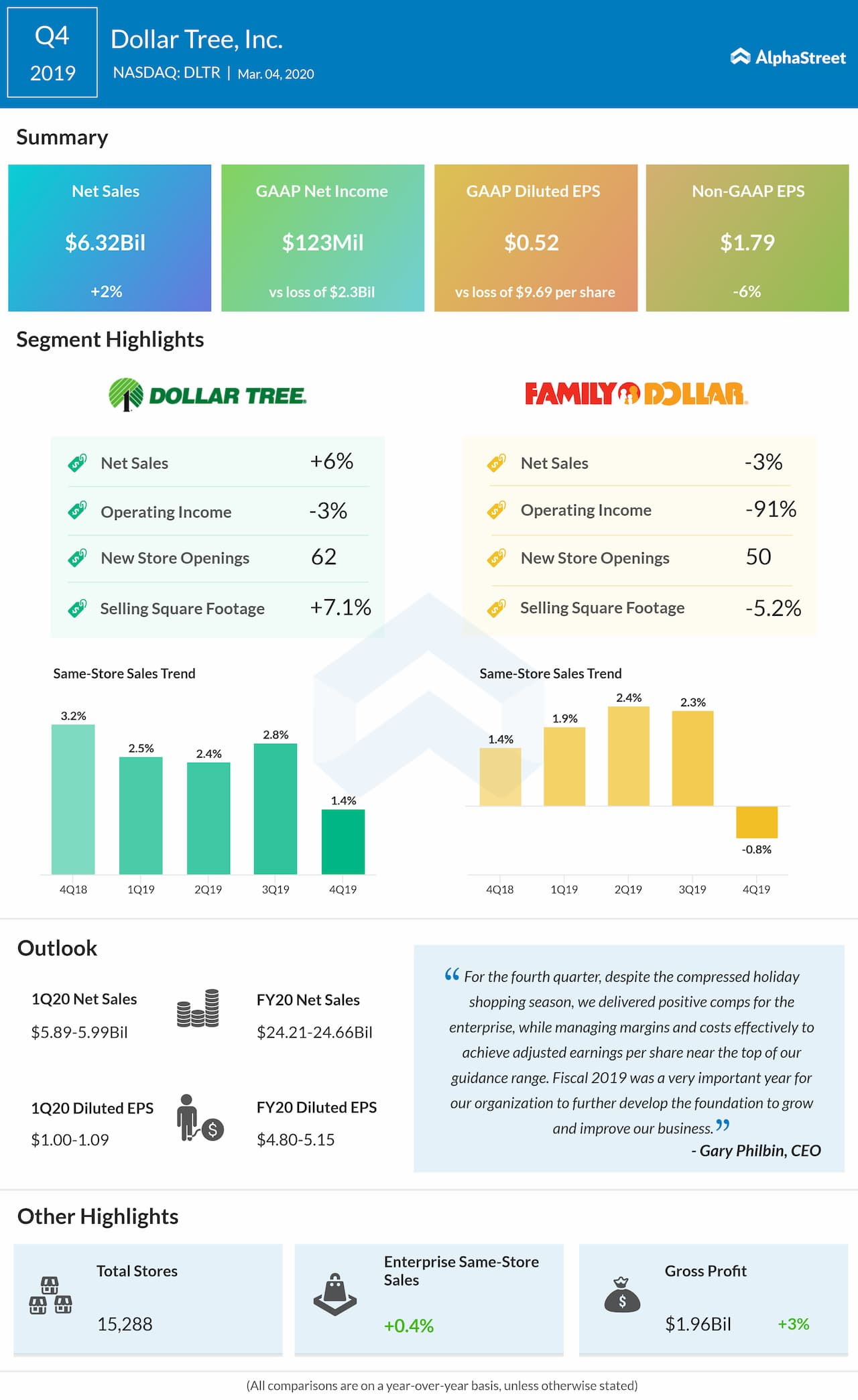 Dollar Tree (DLTR) Q4 2019 earnings review
