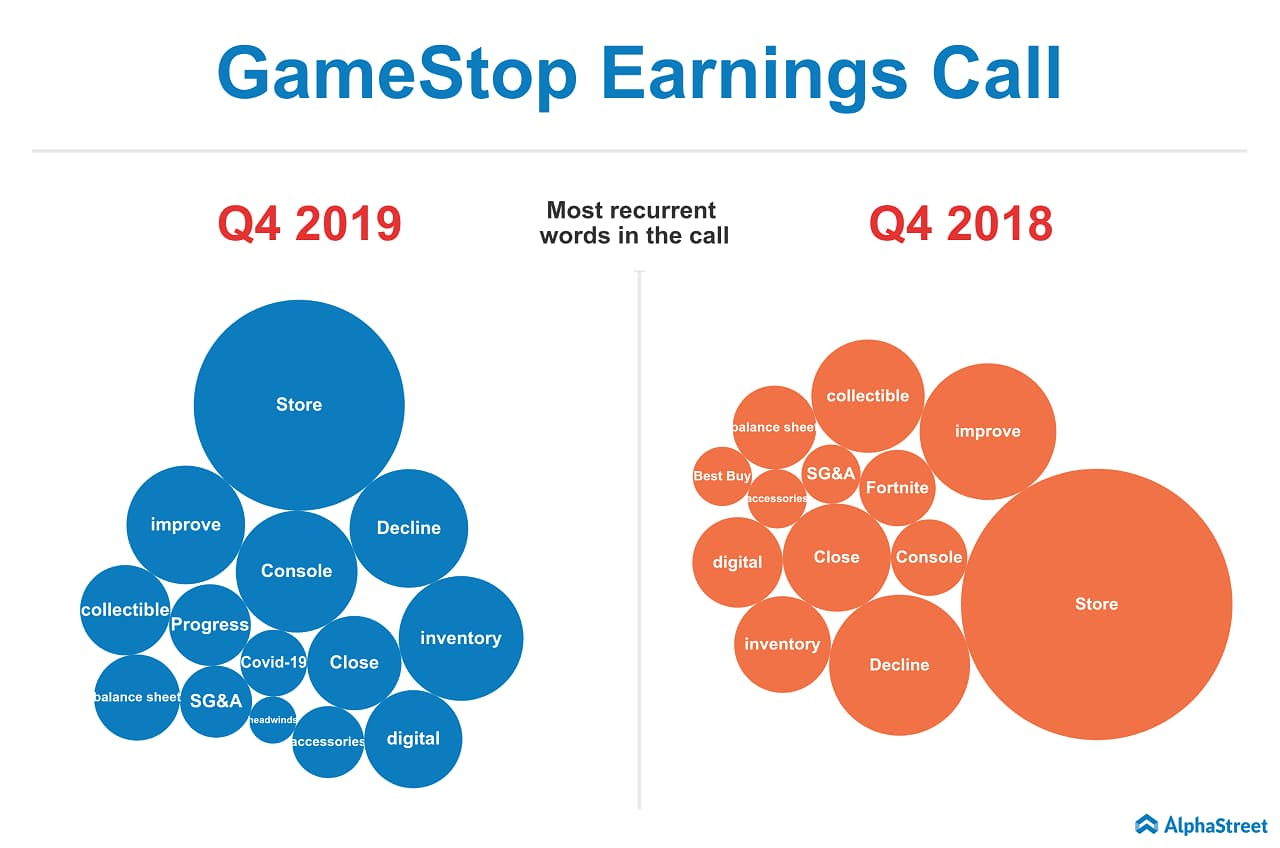 gamestop earnings call heat map