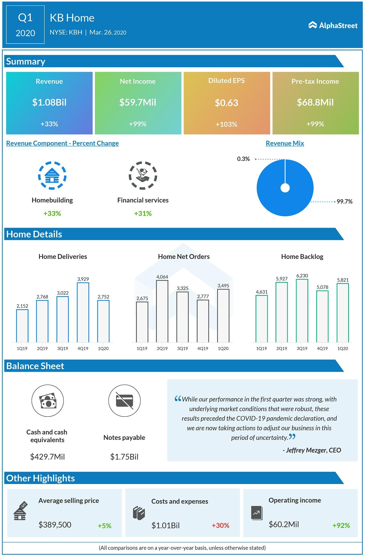 KB Home (KBH) Q1 2020 Earnings Infographic