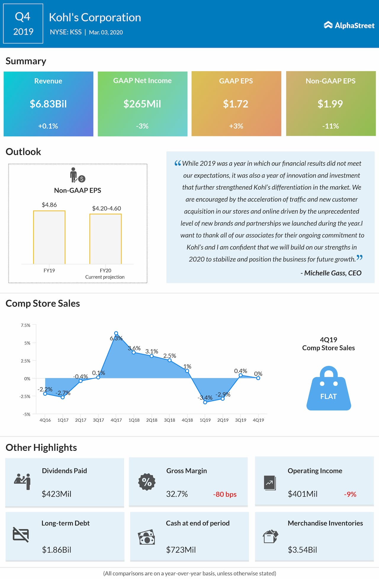 Kohl's Corporation (KSS) Q4 2019 earnings review