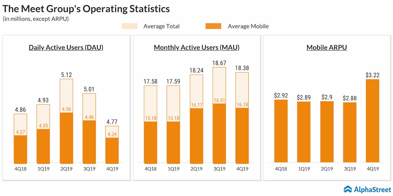 Meet Group Q4 2019 user metrics