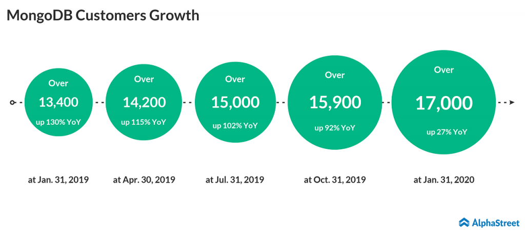 MongoDB betters Q4 2020 estimates; Q1 and FY21 revenue to be affected by COVID-19