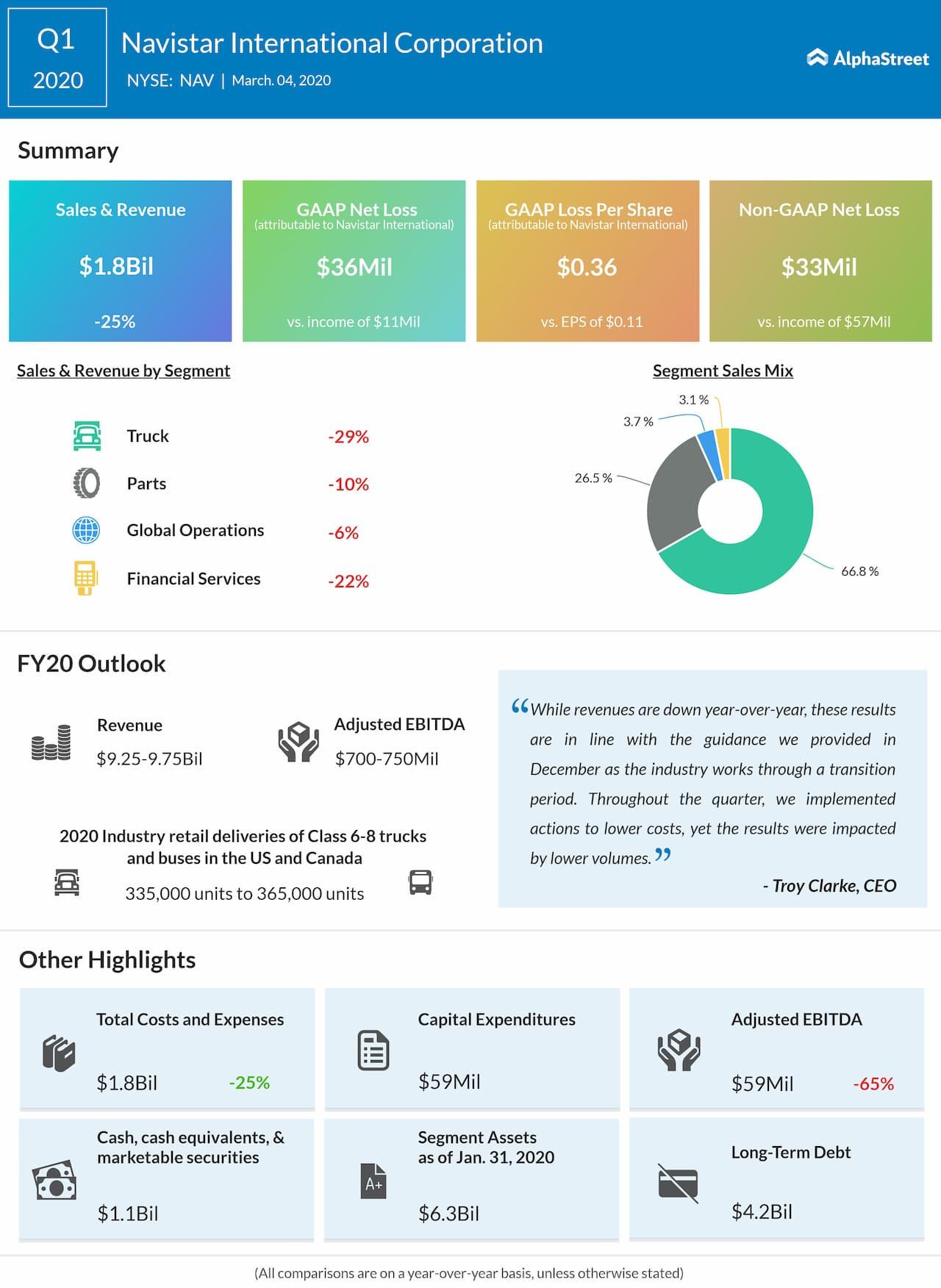 Navistar reports Q1 2020 earnings results