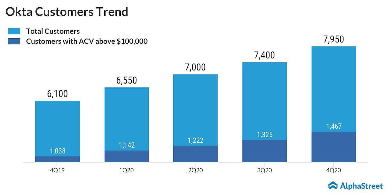 Okta Q4 2020 customers trend