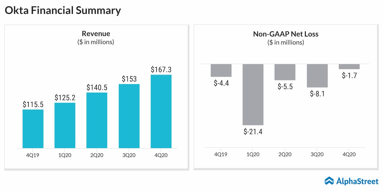 Okta Q4 2020 earnings summary