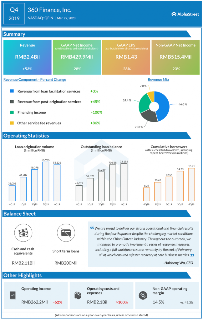360 Finance Q4 2019 earnings infographic