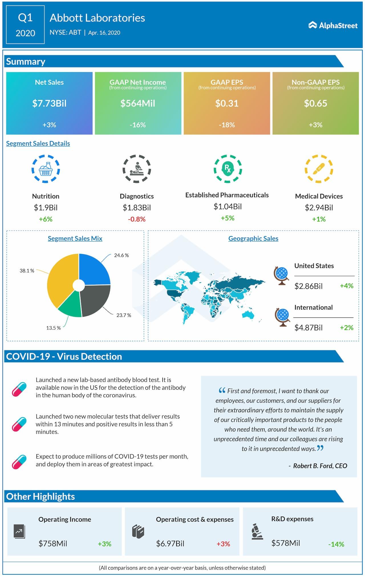 Abbott Laboratories (ABT) Q1 2020 earnings review