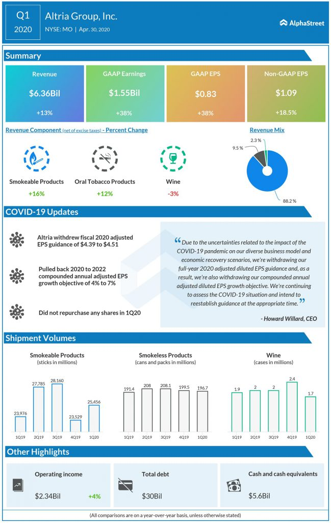 Altria Group (MO) Q1 2020 Earnings Infograph