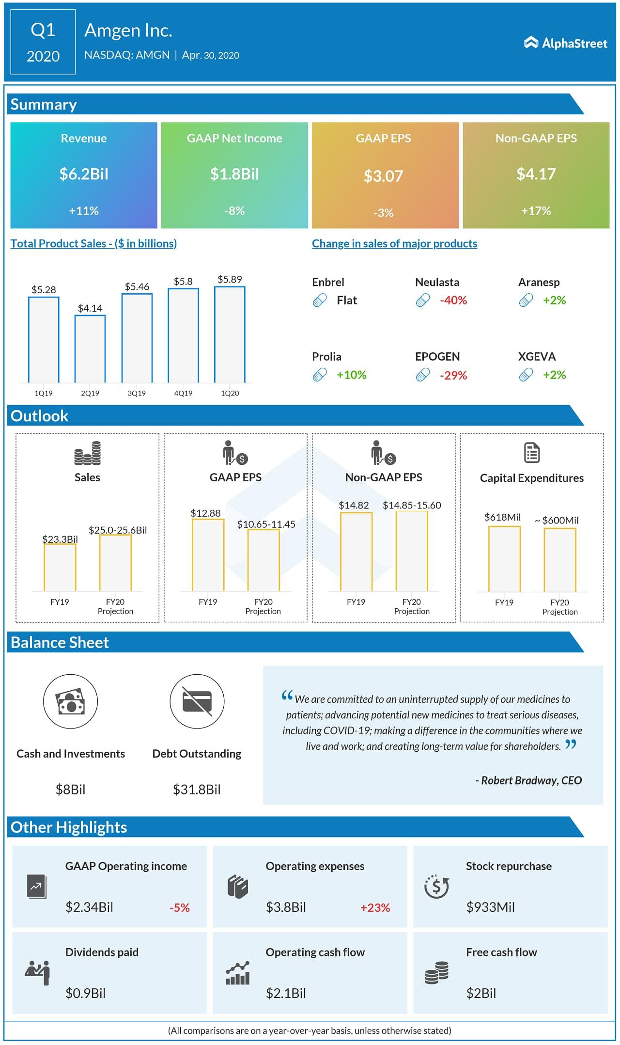 Amgen (AMGN) Q1 2020 Earnings Infograph