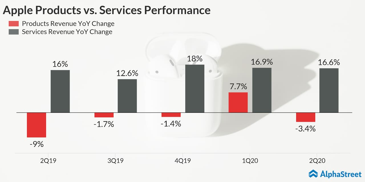 Apple (AAPL) Q2 2020 earnings - Products and Services