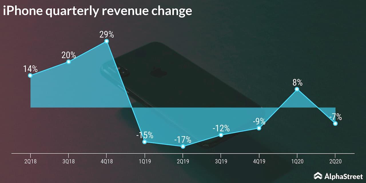 apple iphone revenue change trend