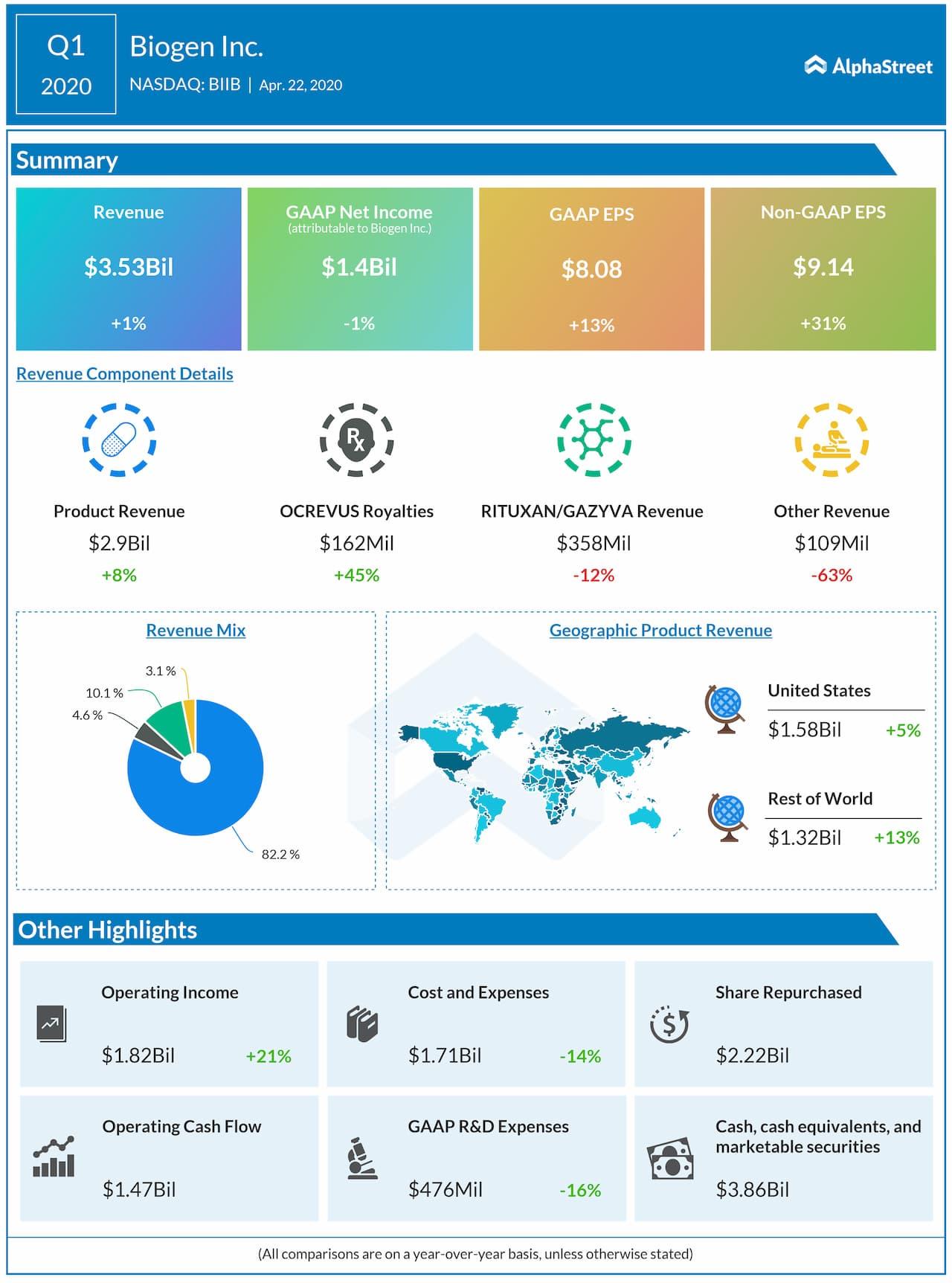 Biogen Q1 2020 earnings infographc