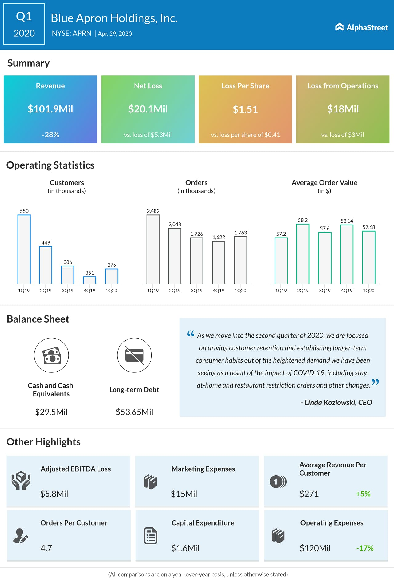 Blue Apron (APRN) Q1 2020 Earnings Infograph