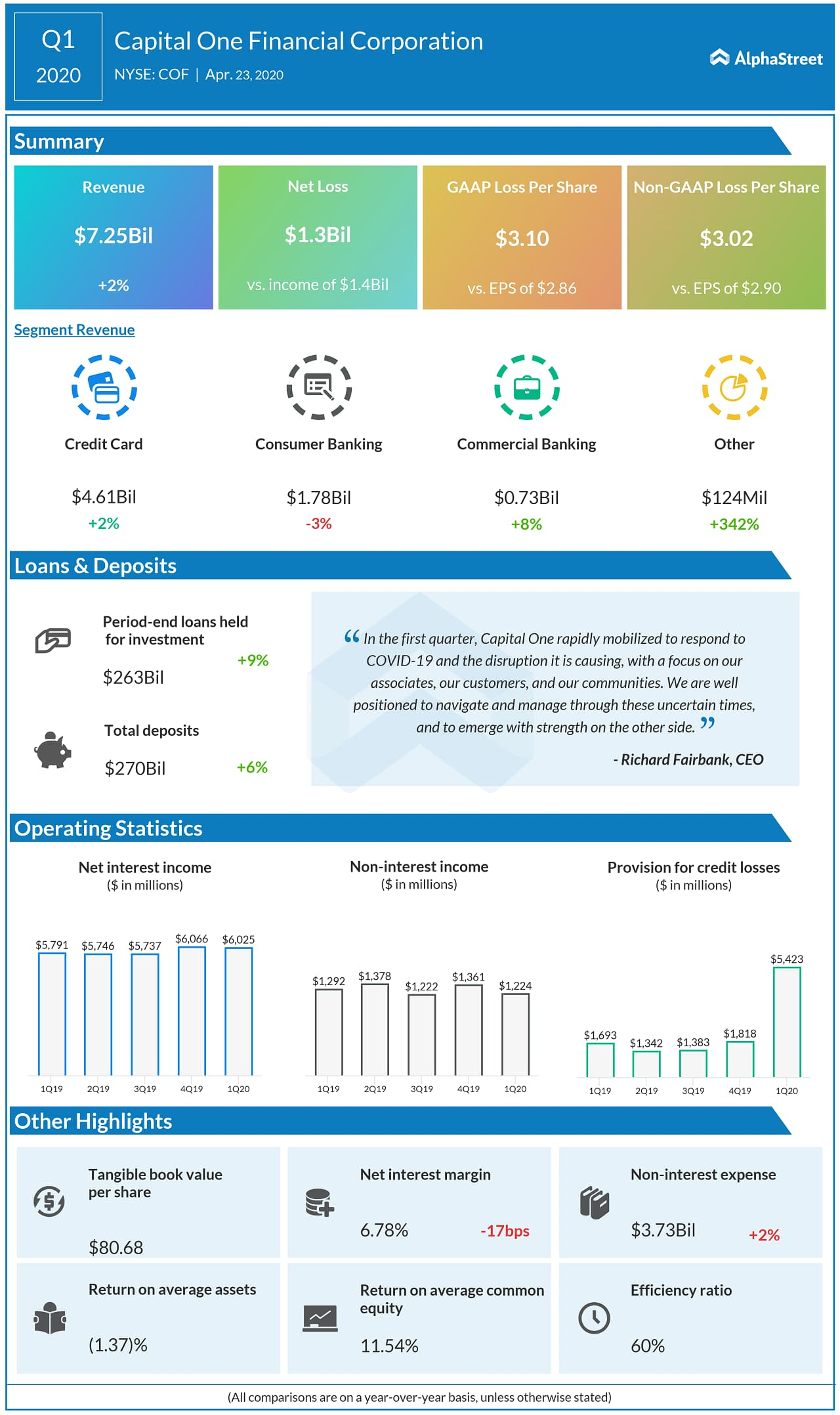 Capital One Financial (COF) Q1 2020 earnings infograph