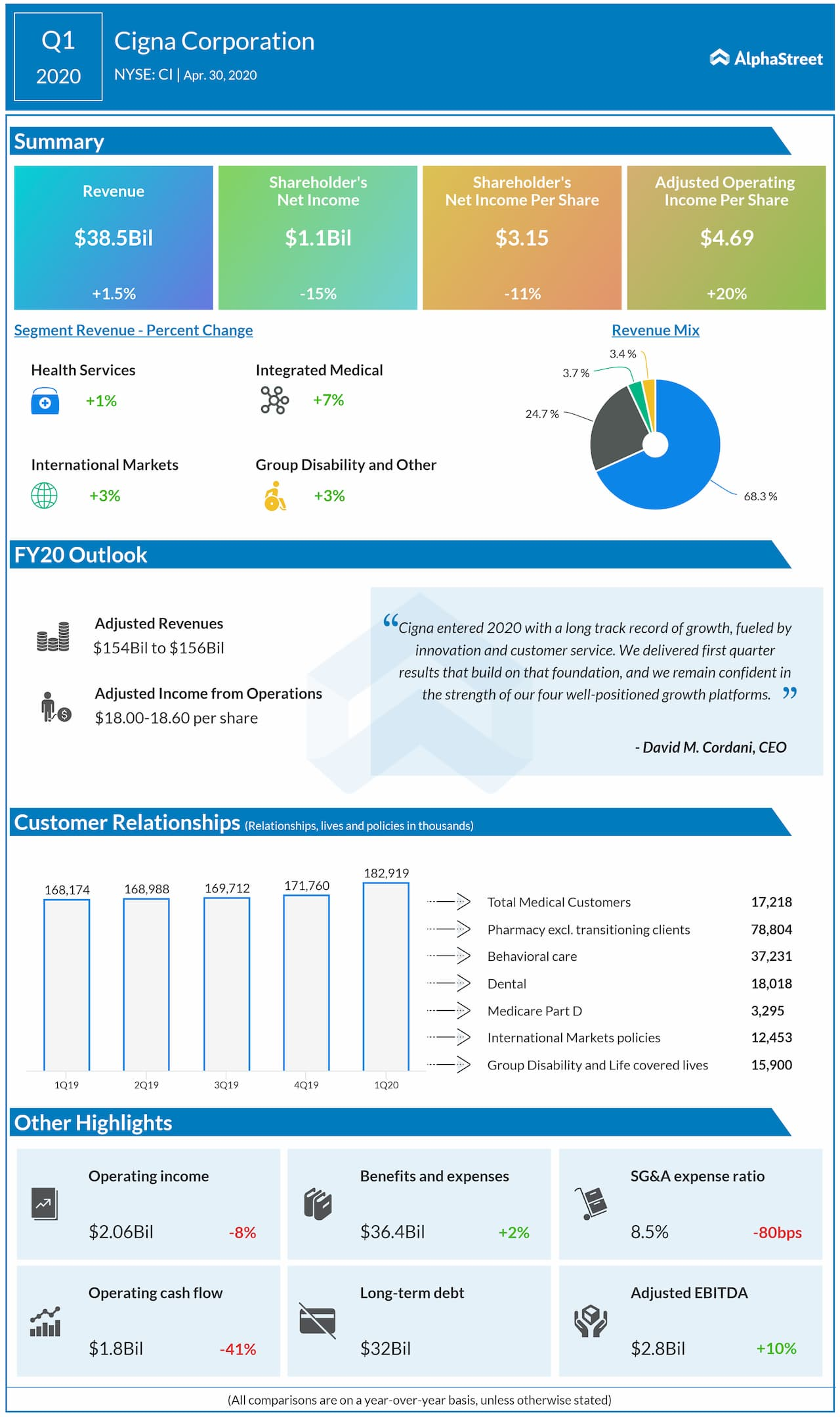 Cigna Corporation reports Q1 2020 earnings results