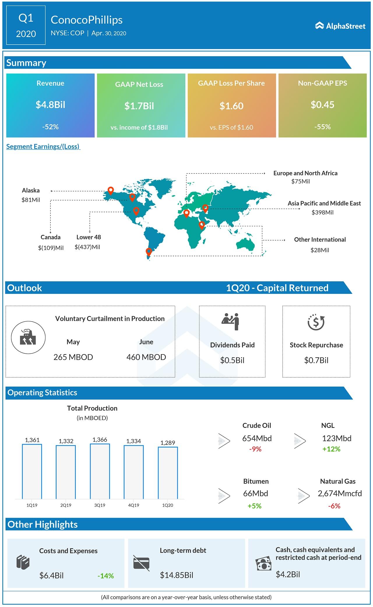 ConocoPhillips (COP) Q1 2020 Earnings Infograph