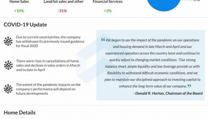 D.R. Horton (DHI) Q2 2020 earnings review