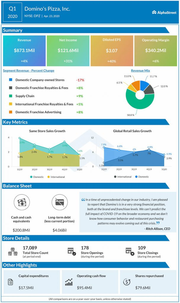 Domino's Pizza (DPZ) Q1 2020 earnings review