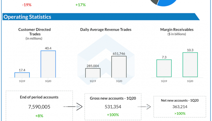 E*Trade financial Q1 2020