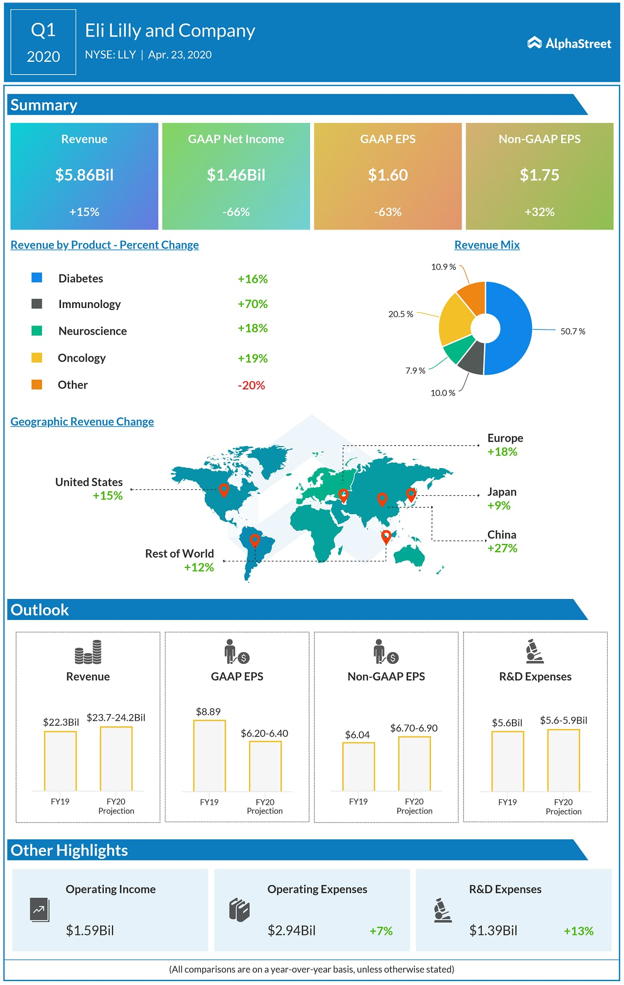 Eli Lilly Q1 2020 earnings infographic