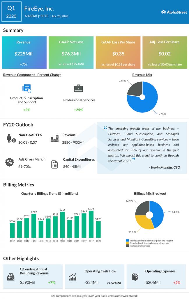 FIreEye Q1 2020 earnings
